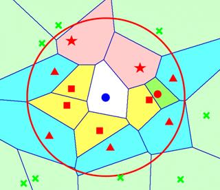 Large circle is the AOI boundary for the center node. Squares (▓) are enclosing neighbors; triangles (▲) are boundary neighbors; stars (★) are both enclosing and boundary neighbors; circle (●) represents a regular AOI-neighbor; crosses (╳) represent neighbors irrelevant (i.e. outside of AOI) to the center node.